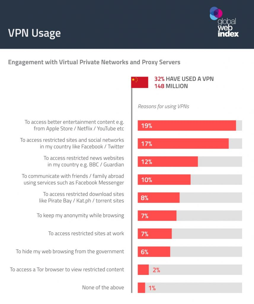 graphic ranking online tasks of China's VPN users