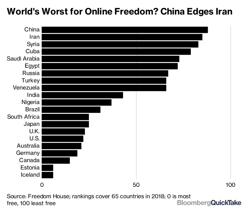 bar graph showing countries with worst online freedom